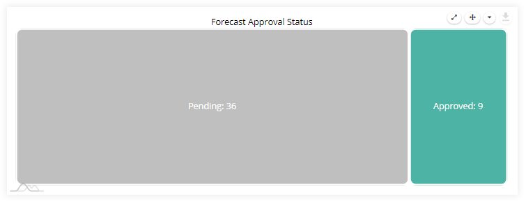 prescience_forecast_approval_treemap